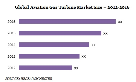 Aviation Gas Turbine