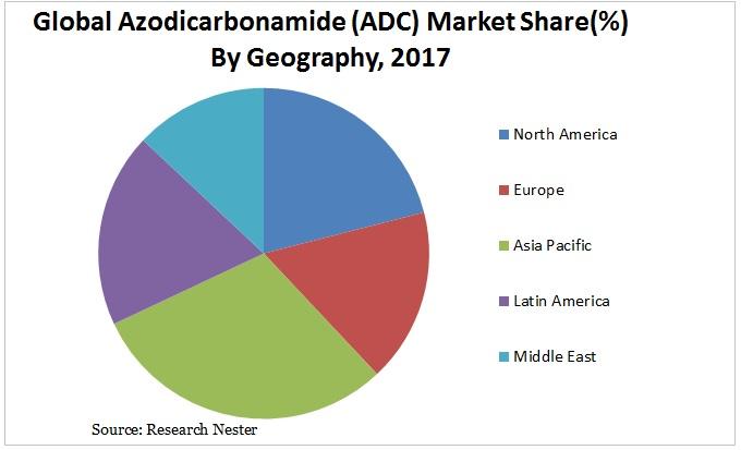 Azodicarbonamide market Graph