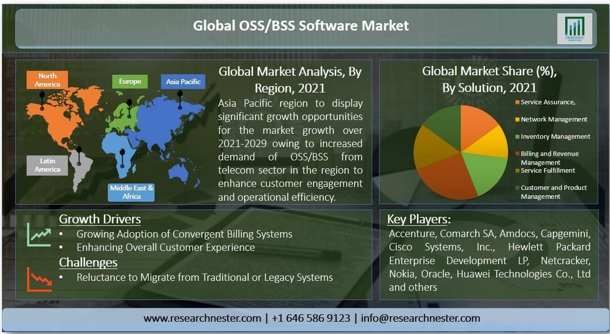 OSS/BSS Software Market
