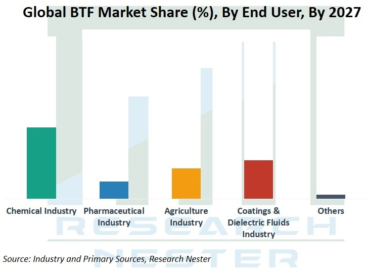 BTS market Share by end user