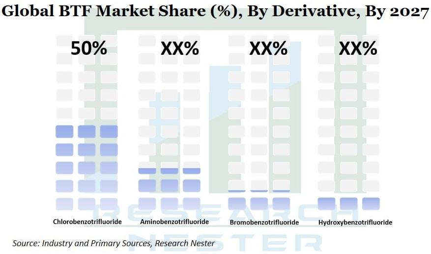 BTF Market Share Graph