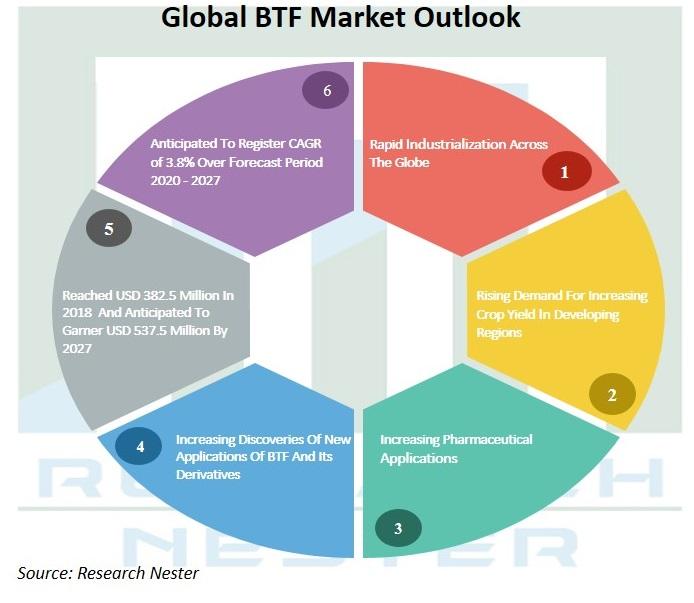 BTS market