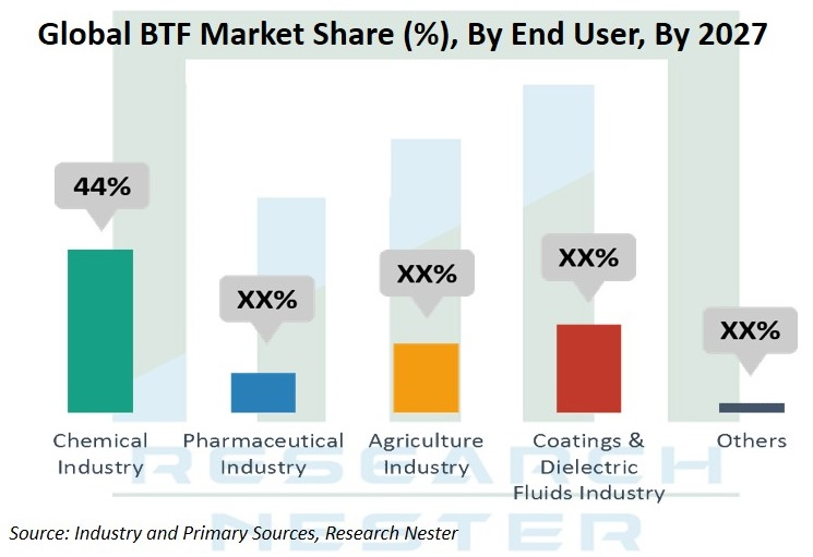 BTF Market share By end user