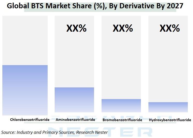 BTS Market Share