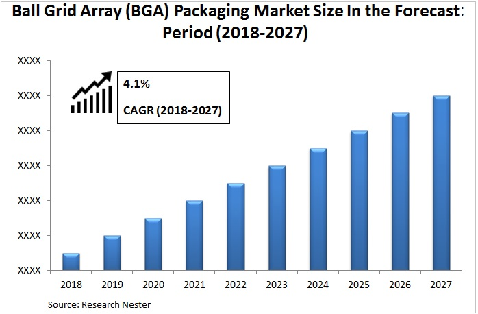 Ball Grid Array (BGA) Packaging Market Images