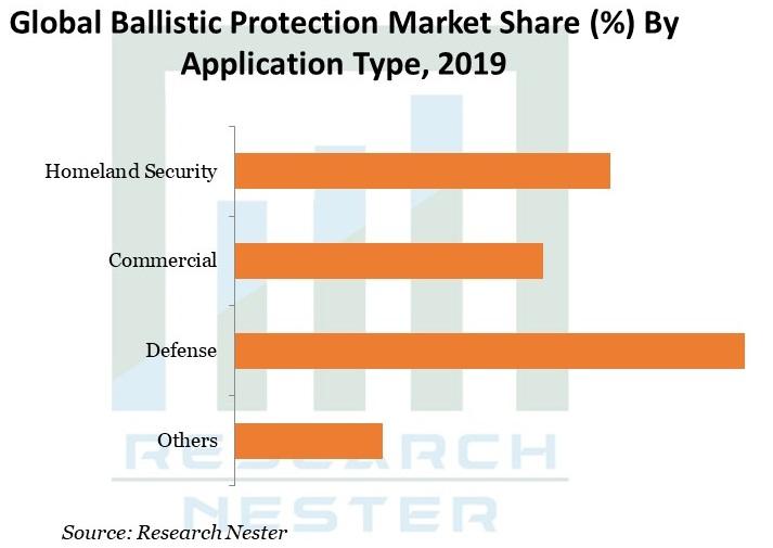 Ballistic-Protection-Market