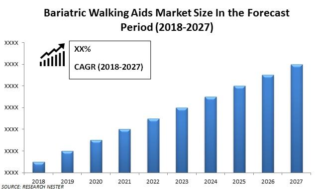 bariatric walking Aids market size
