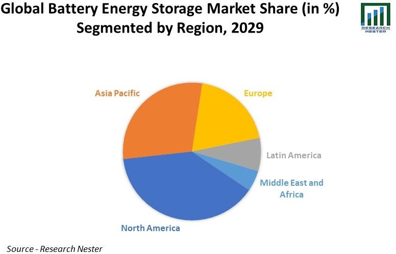 Global Battery Energy Storage Market