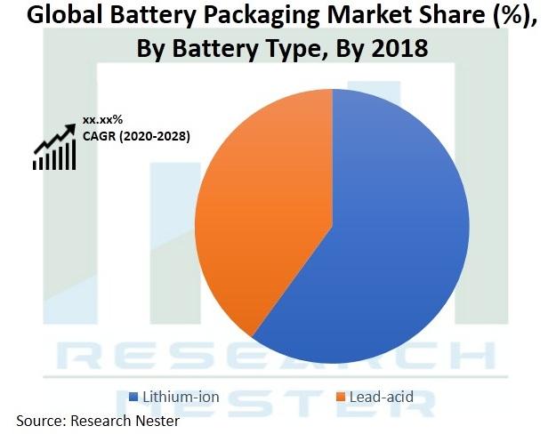 Battery-Packaging-Market-Size