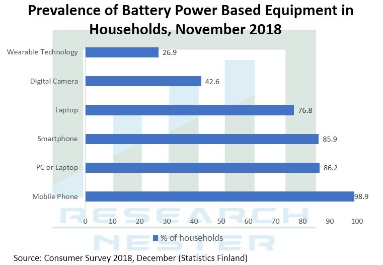 Battery-Packaging-Market