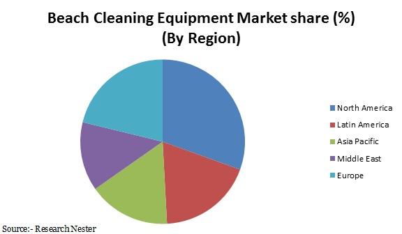 beach cleaning equipment market