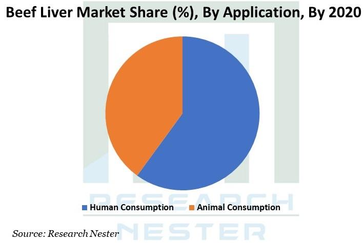 Beef Liver Market Graph
