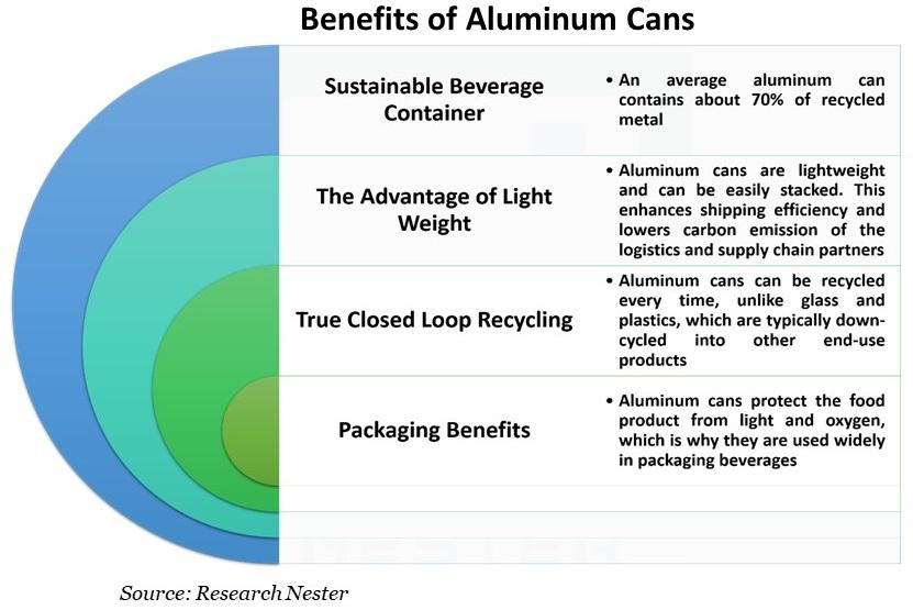 Benefits-of-Aluminum-Cans