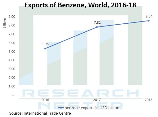 Benzene-Market