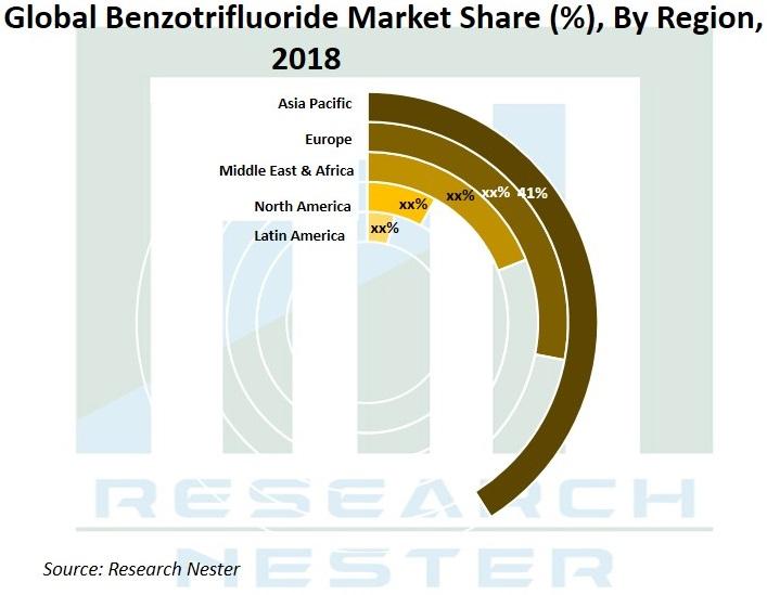 Benzotrifluoride market Share Graph