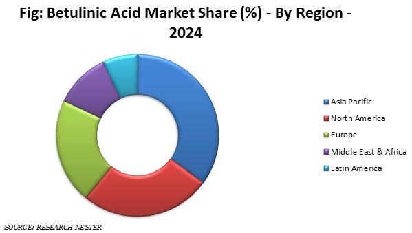 betulinic Acid Market