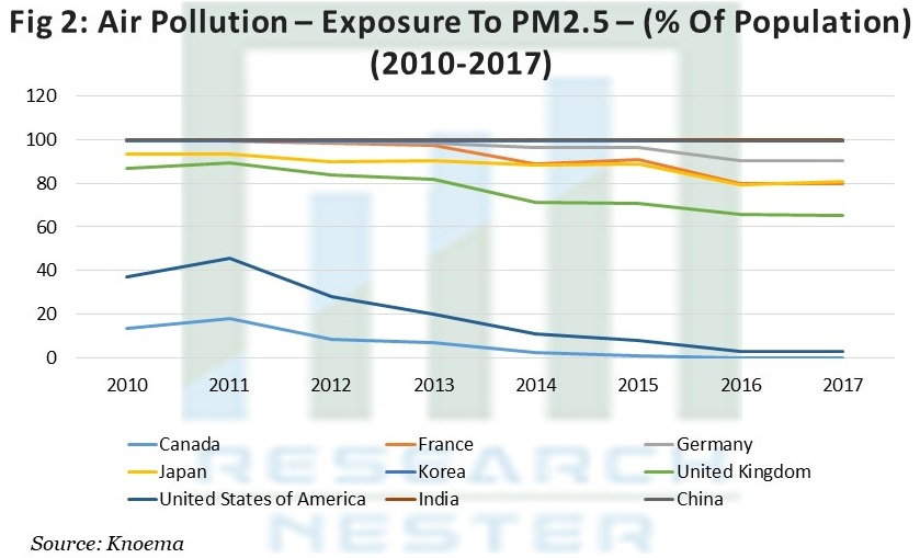 Air Pollution – Exposure To PM2.5 – (% Of Population) (2010-2017)
