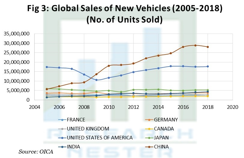 Global Sales of New Vehicles (2005-2018) (No. of Units Sold)