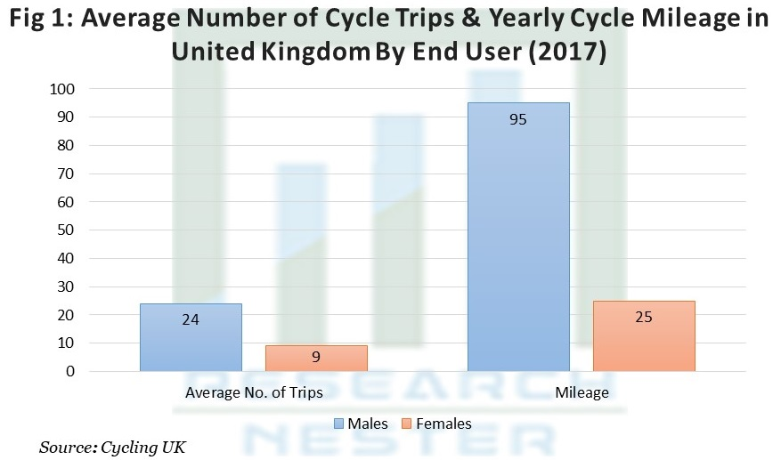Average Number of Cycle Trips &  Yearly Cycle Mileage in United Kingdom
