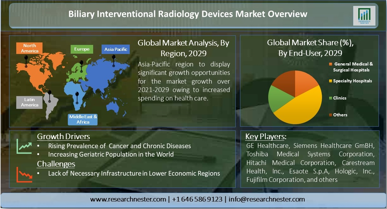 Biliary-Interventional-Radiology-Devices-Market-Overview
