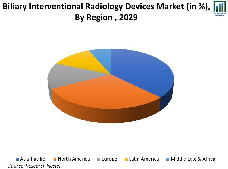 Biliary-Interventional-Radiology-Devices-Market-share
