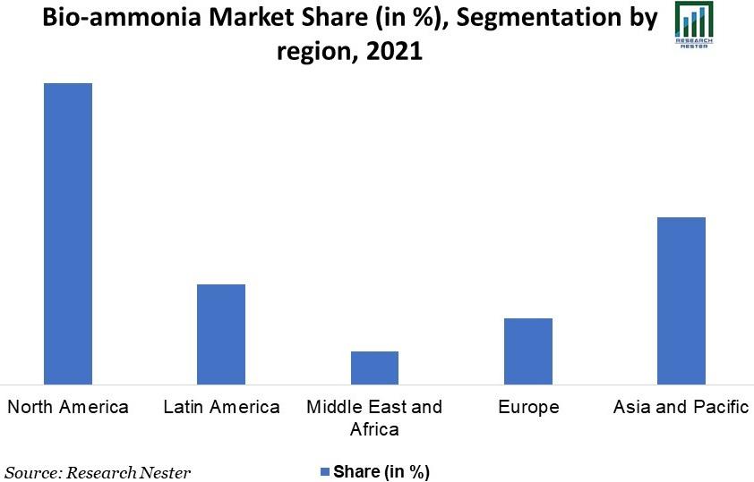 Bio-Ammonia-Market-Share