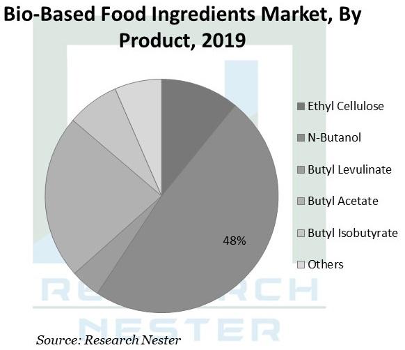 Bio-Based-Food-Ingredients