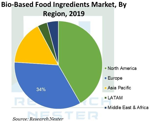 Bio-Based-Food-Ingredients-Market