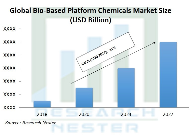 Bio-Based Platform Chemicals Market