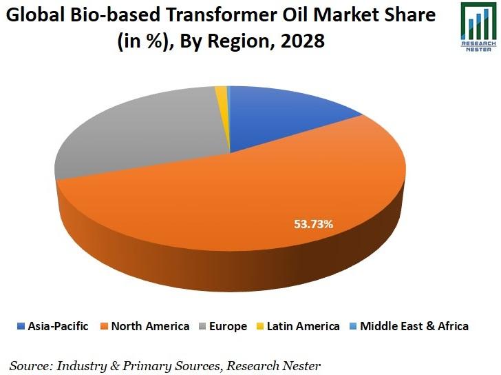 Bio-based Transformer Oil Market Share Image