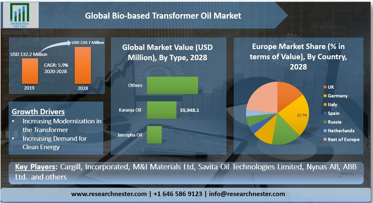 Bio-based Transformer Oil Market Graph