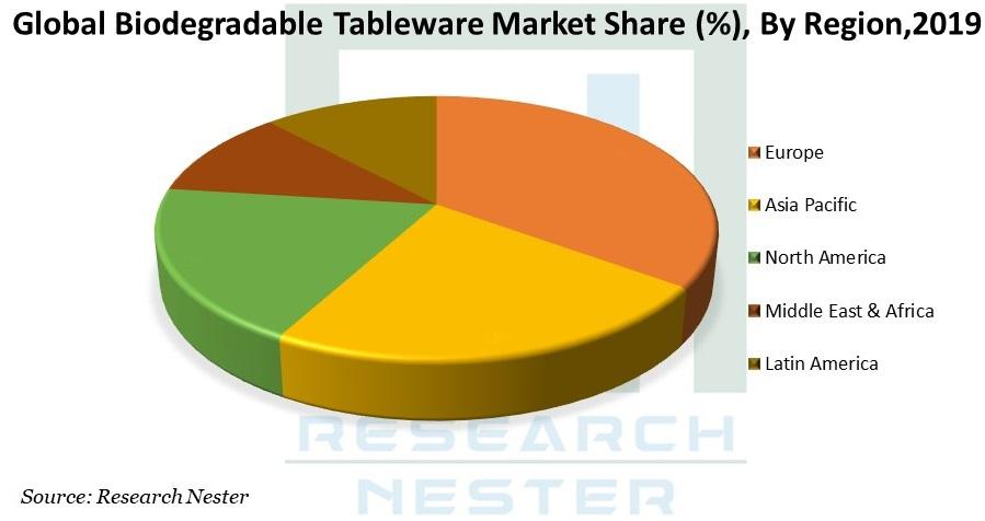 Biodegradable Tableware image