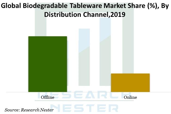 Biodegradable Tableware Market Graph