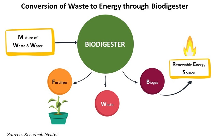 Conversion of Waste to Energy through Biodigester