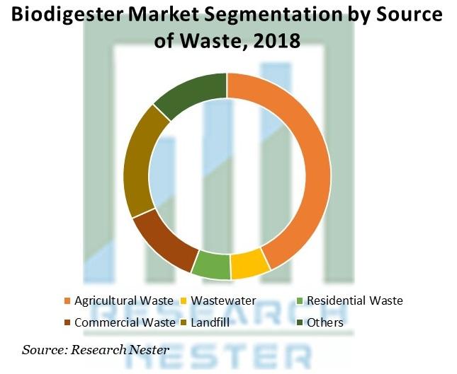 Biodigester Market