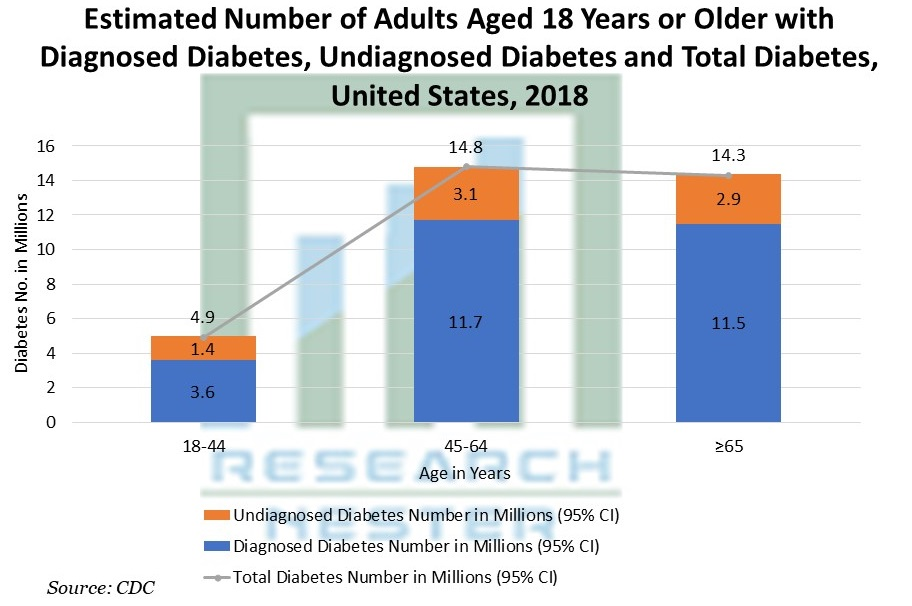 Estimated Number of Adults Aged 18 Years