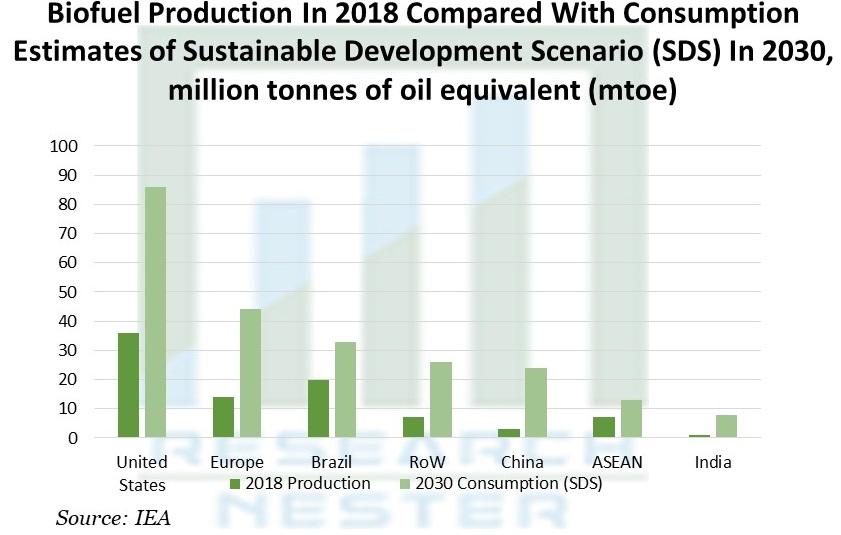 Bioethanol As A Biofuel Production Market