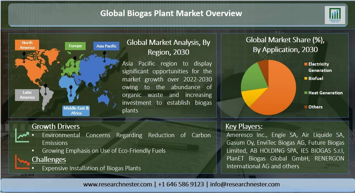 Biogas Plant Market Graph