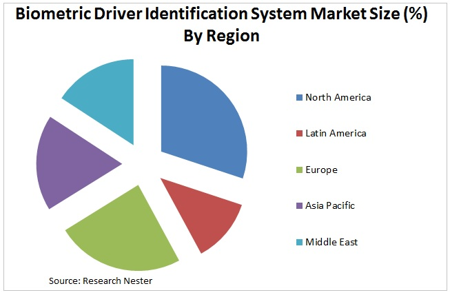 Biometric Driver Identification System Market Graph