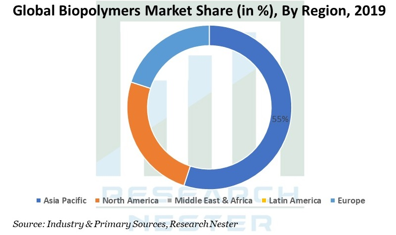 Biopolymers Market Share Graph