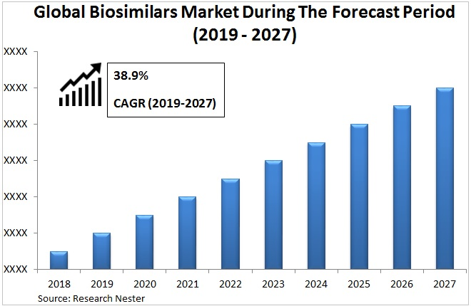 Biosimilars market Graph