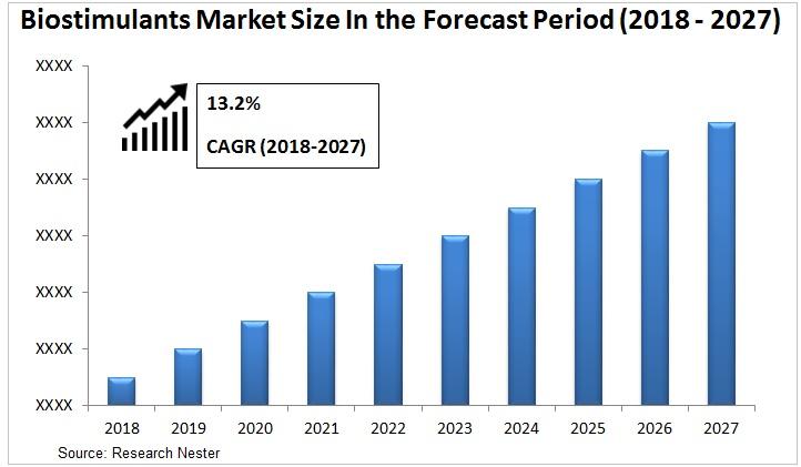 Biostimulants Market Graph