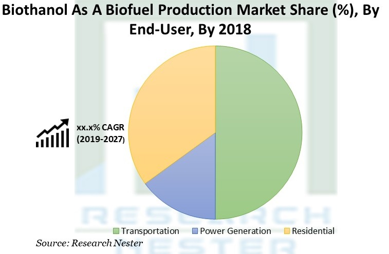 Bioethanol As A Biofuel Production Market
