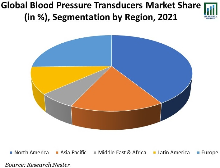 Blood-Pressure-Transducers-Market-Share