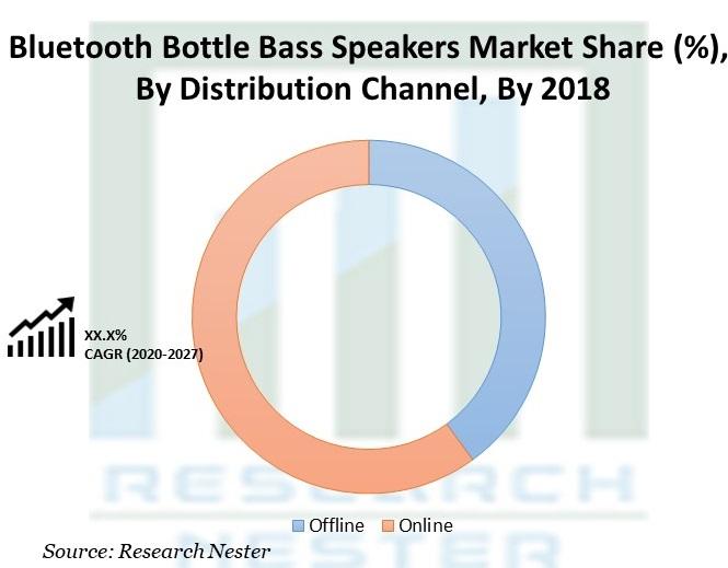 Bluetooth Bottle Bass Speakers Market