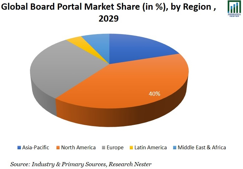 Board Portal Market Share Graph