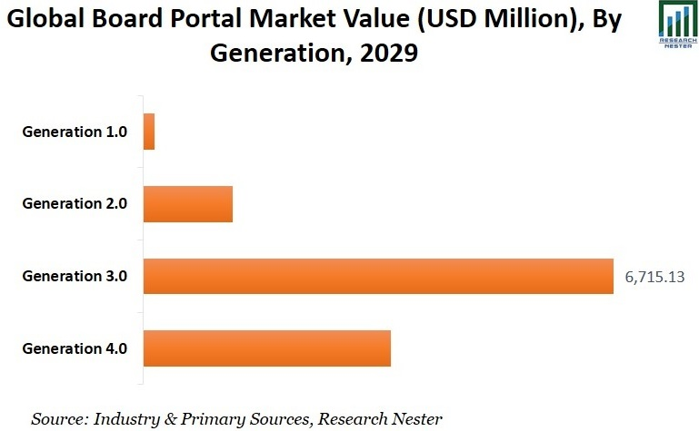 Board Portal Market trends Graph