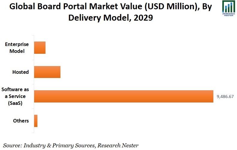 Board Portal Market Value