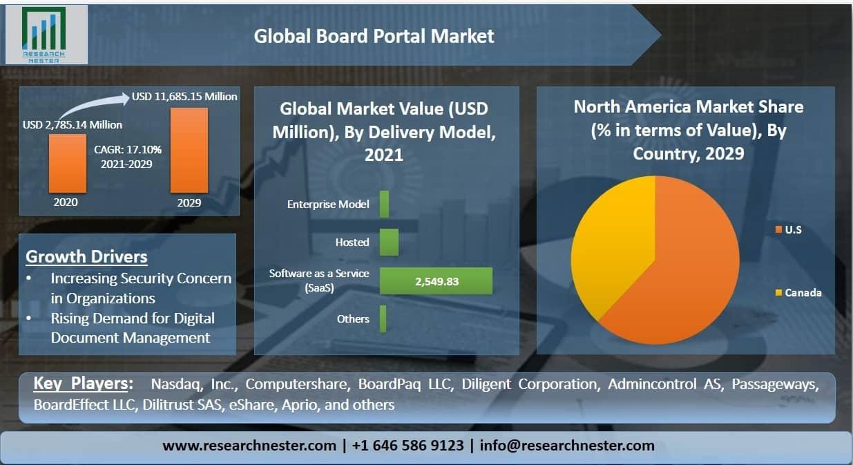 Board Portal Market Graph