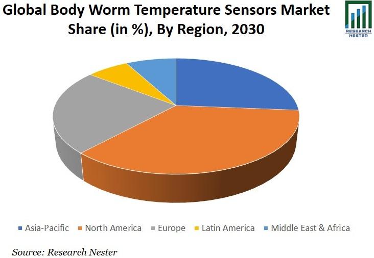 Body Worn Temperature Sensors Market Share Image